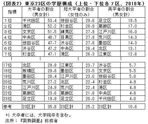 東京23区のハズレ地区教えてほしい [無断転載禁止]©2ch.net->画像>12枚