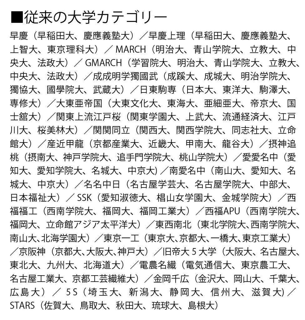 【学歴】 法政と中央はカス。MARCHはもう古い。これからは「SMART」だ!
