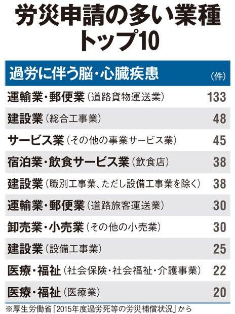 労災申請の多い業種 トップ10/過労に伴う脳・心臓疾患(アエラ2016年11月21日号)