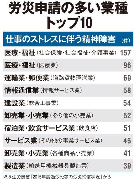 労災申請の多い業種 トップ10/仕事のストレスに伴う精神障害(アエラ2016年11月21日号)