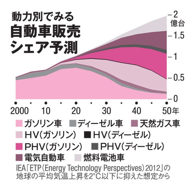 動力別でみる自動車販売シェア予測(AERA 2017年3月6日号より)