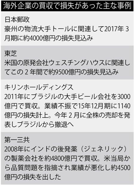 日本企業が海外企業を買収する前に克服しておくべ …