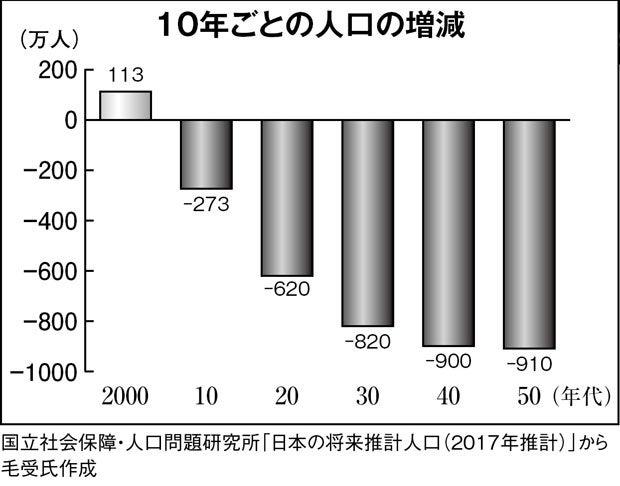 【超高齢化社会】限界国家ニッポン この国は巨大な「限界集落」だった… [無断転載禁止]©2ch.netYouTube動画>26本 ->画像>73枚
