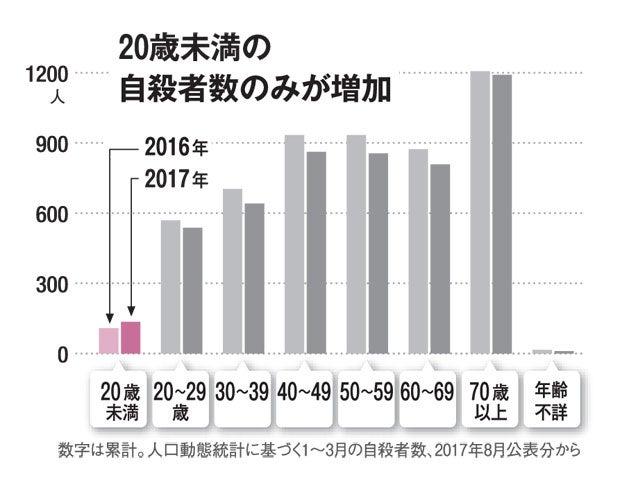 20歳未満の自殺者数のみ増加(AERA 2017年9月18日号より)