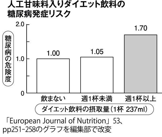 人工甘味料入りダイエット飲料の糖尿病発症リスク(週刊朝日 2017年10月13日号より)