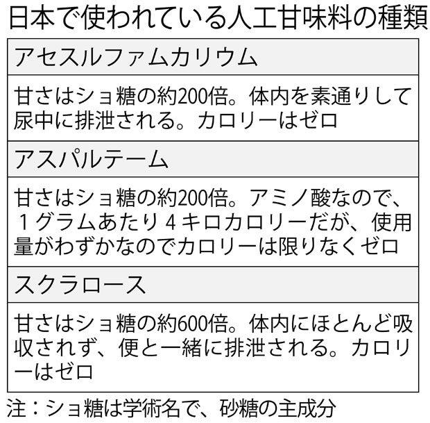 日本で使われている人工甘味料の種類(週刊朝日 2017年10月13日号より)