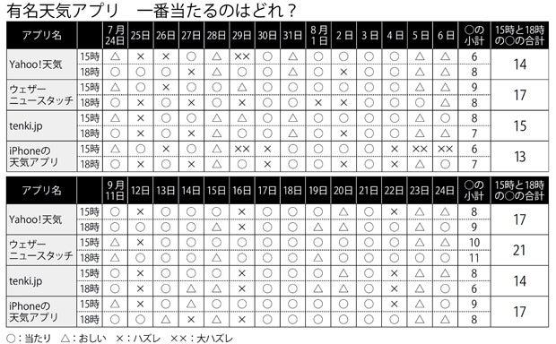 有名天気アプリ 一番当たるのはどれ?(c)朝日新聞社