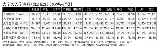 大学の入学者数(国公私立計)の将来予測(週刊朝日 2017年10月27日号より)