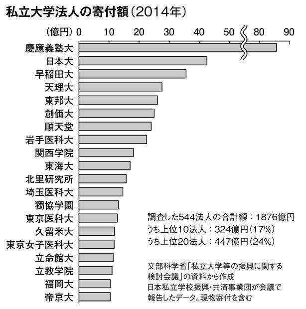 私立大学法人の寄付額(2014年)(週刊朝日 2017年10月27日号より)