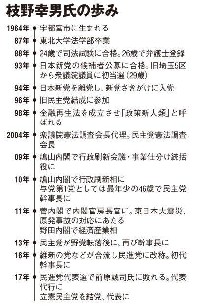 枝野幸男氏の歩み(AERA 2017年10月30日号より)
