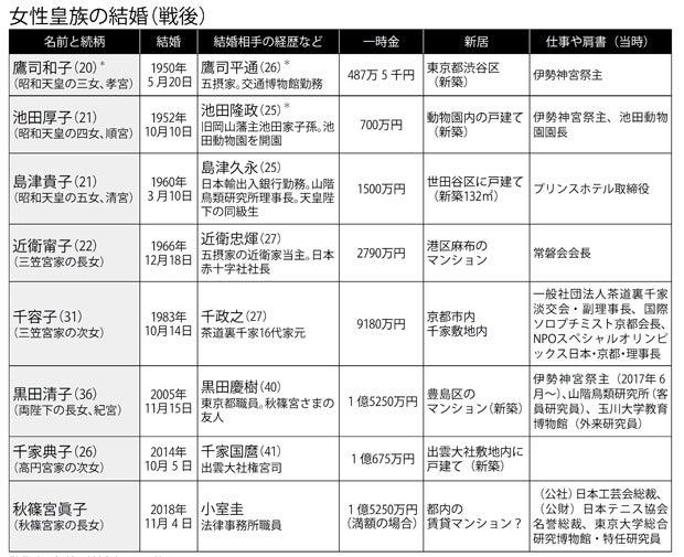 元皇族・黒田清子さんの研究報告書が最新号に! 民間生活もお忙しく (1 ...