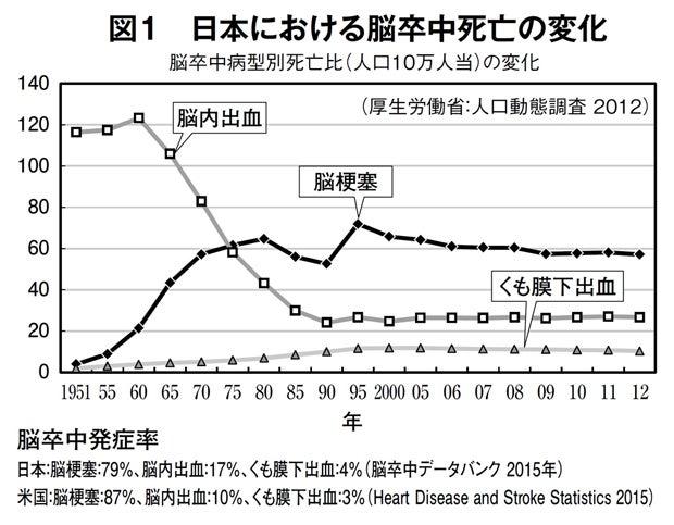 図1 日本における脳卒中死亡の変化(週刊朝日 2018年3月16日号より)