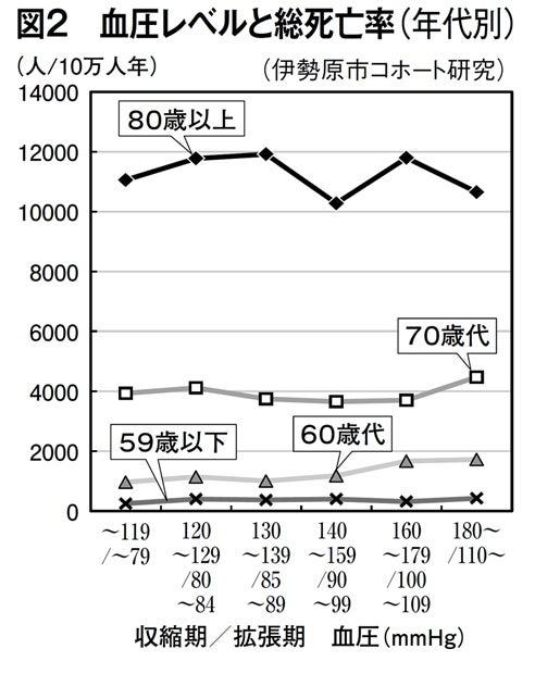 図2 血圧レベルと総死亡率(年代別)(週刊朝日 2018年3月16日号より)