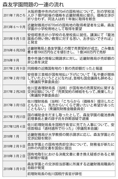 森友学園問題の一連の流れ(週刊朝日 2018年3月23日号より)