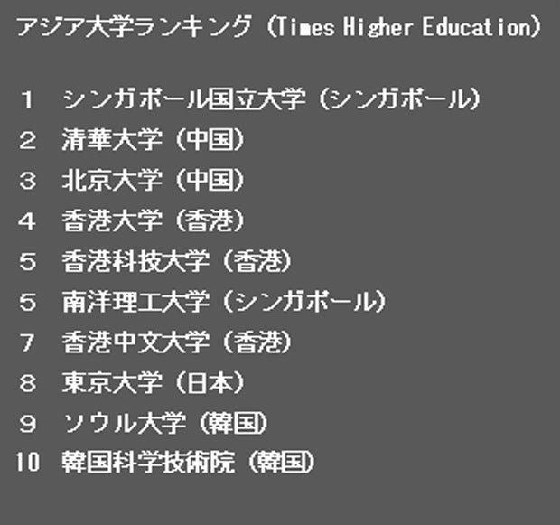【表2】アジア大学ランキング(Times Higher Education)