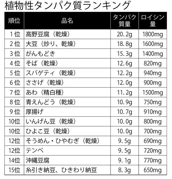 納豆 タンパク質