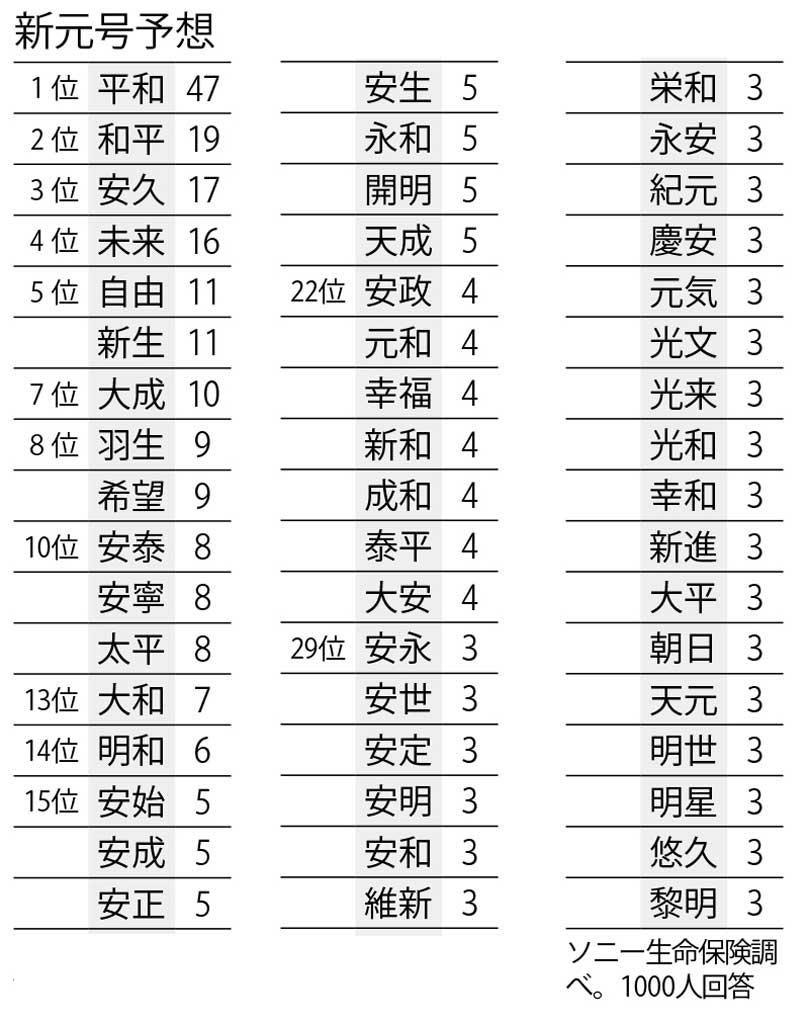 新元号予想 (週刊朝日2018年10月12日号より)