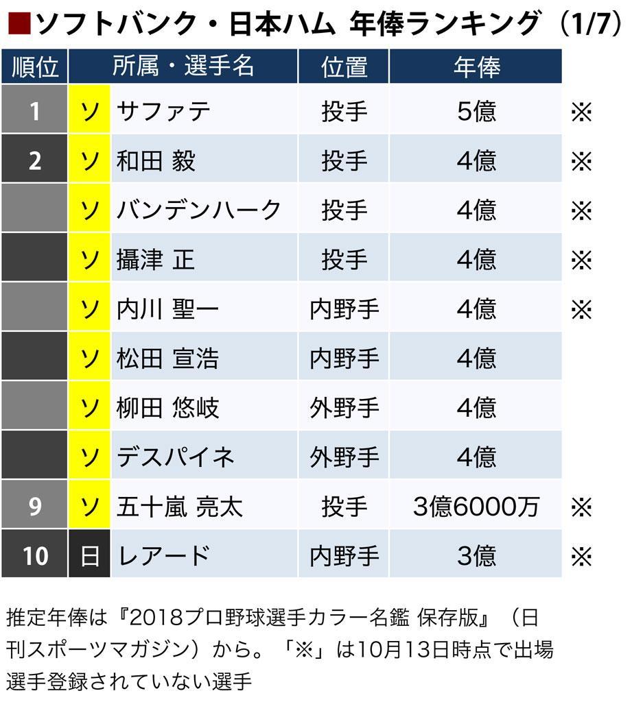 ソフトバンクと日本ハムの選手年俸ランキング(1~10位)