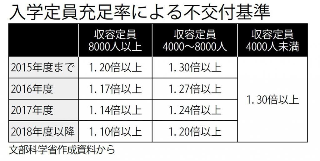 Image result for 大学入試定員厳格化