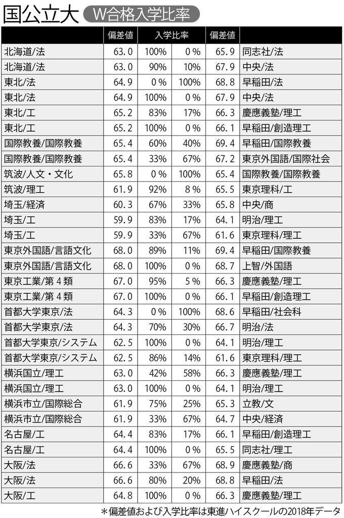 横国と慶應にW合格した受験生、42%が横国を選んでいた 関大と近大にW合格して近大を選んだ受験生も