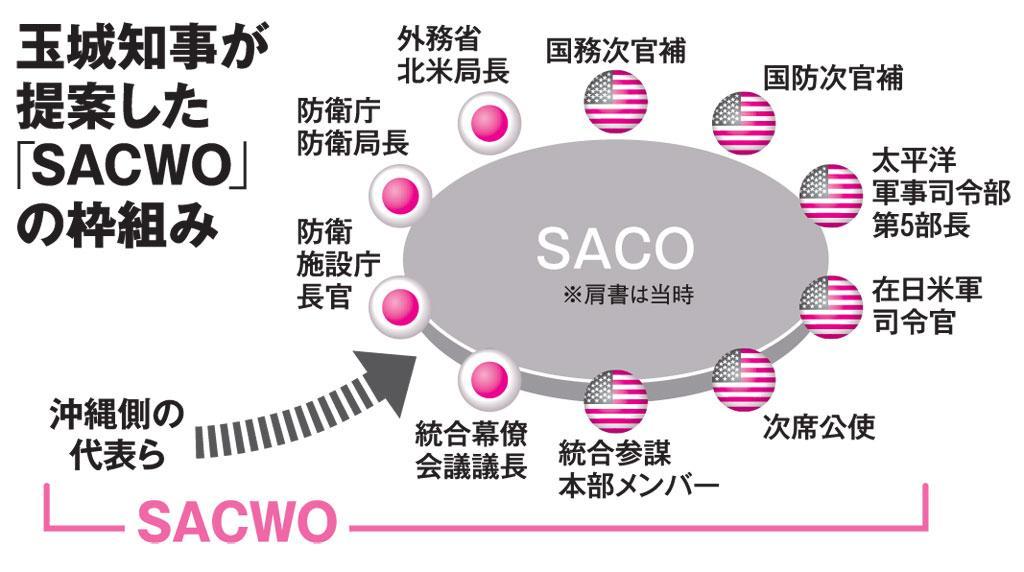 玉城知事が提案した「SACWO」の枠組み(AERA 2019年3月18日号より)