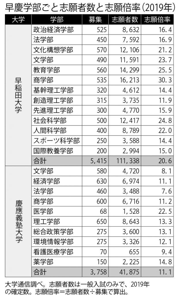 早稲田 大学 志願 者 速報