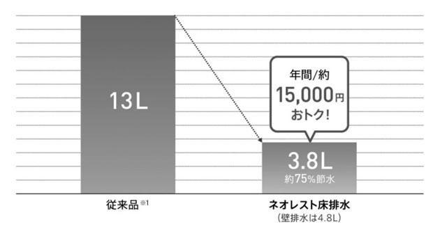 最新のトイレの節水効果はかなり高い。従来品と比べて年間1万5千円もおトクという試算も(TOTO提供) (週刊朝日2019年4月5日号より)