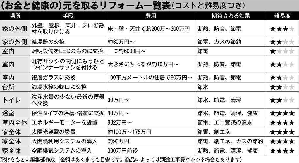 (お金と健康の)元を取るリフォーム一覧表 (週刊朝日2019年4月5日号より)