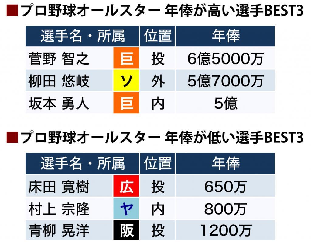 松坂大輔選手の年俸推移は?今現在の成績だと引退 …