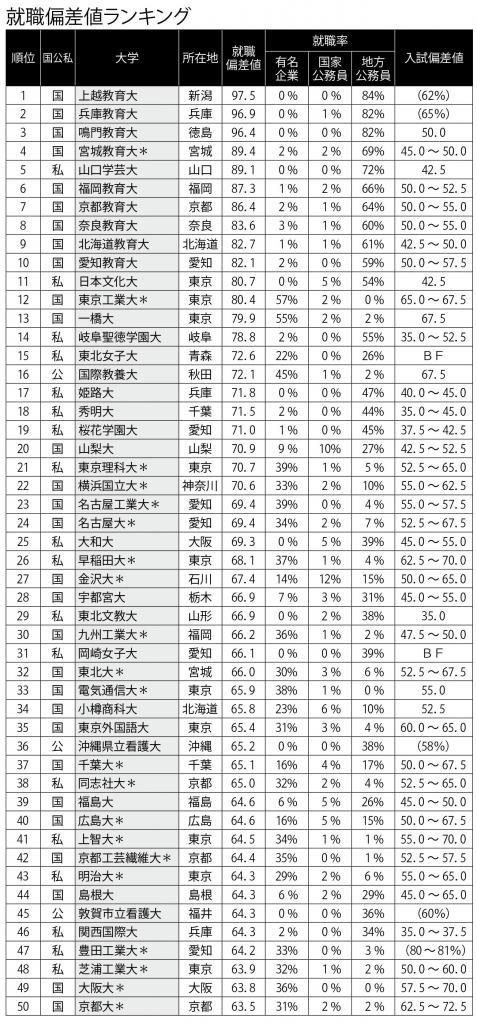 九州 工業 大学 偏差 値